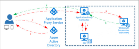 Azure AD Application Proxy & SSPR